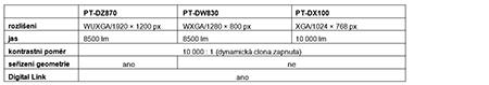 tabulka PT-DZ870