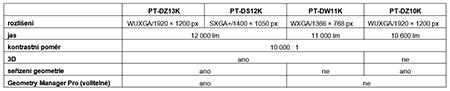tabulka PT-DZ13K